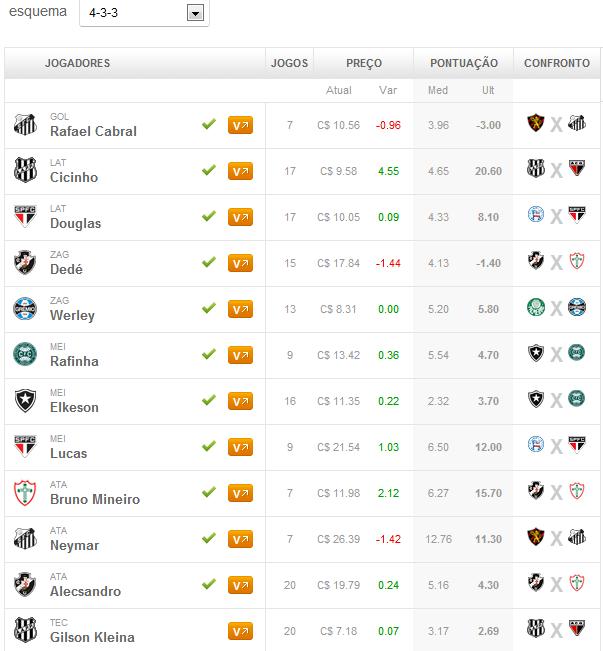 Dicas Vip escalado para 21ª rodada do Cartola FC