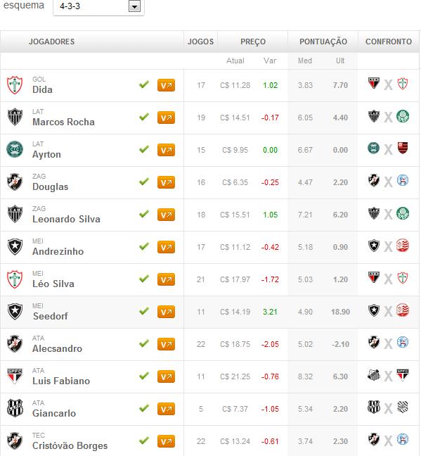 Dicas Vip escalado para 23ª rodada do Cartola FC