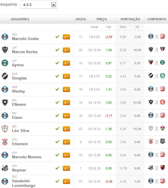 Dicas Vip escalado para 24ª rodada do Cartola FC