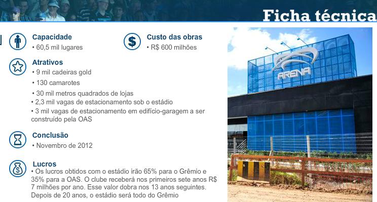 Ficha técnica - Estádio do Grêmio