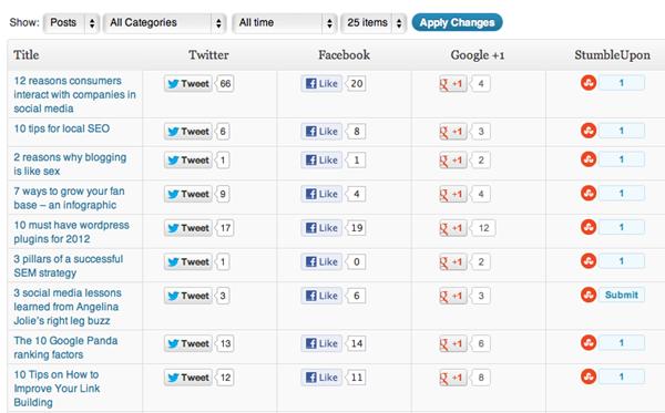 Wordpress - Como ver a audiência do seu blog nas redes sociais